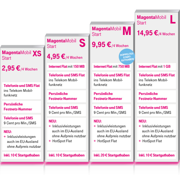 Neue Prepaid-Angebote der Telekom